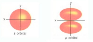 Orbitals -- the way you're taught